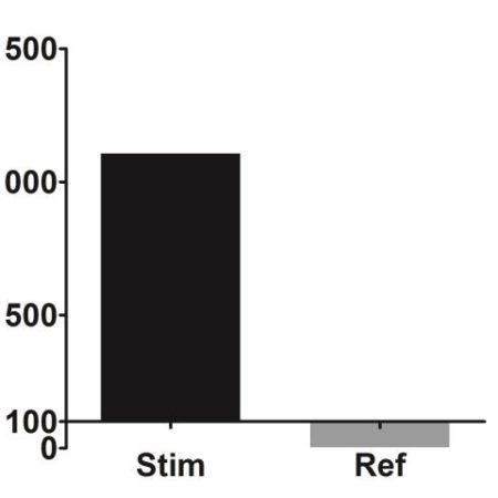 MMP1 gene expression