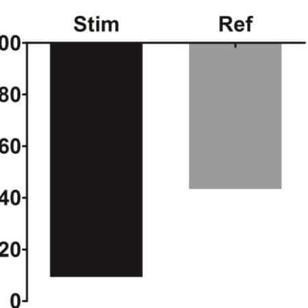 FLG gene expression by stimulated RHE
