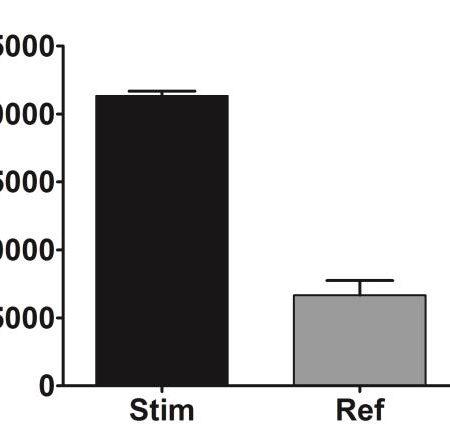 Histamin release