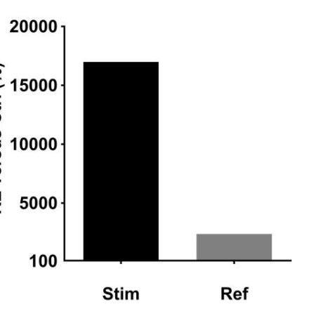 CCL2 gene expression