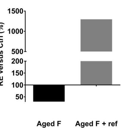 ELN gene expression#Ref
