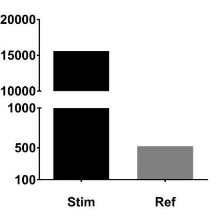 IL-17A gene expression