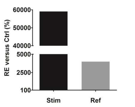 DEFB4 gene expression