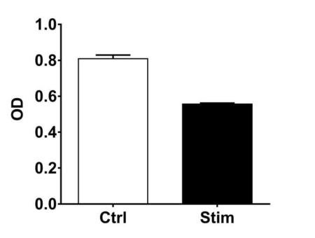 Cell viability#Stim
