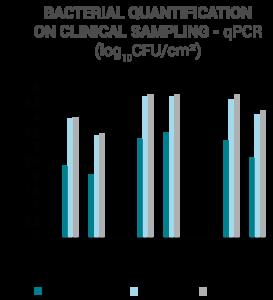 Quantification bactérienne sur échantillons clinique