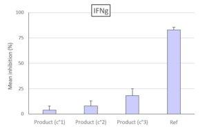 Inhibition de la production d'IFNg par le slymphocytes T après application du produit testés à 3 concentrations par rapport à la Référénce