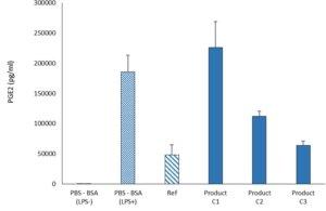 Evaluation of Cox2 activity