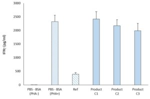 Evaluation of T lymphocytes activity
