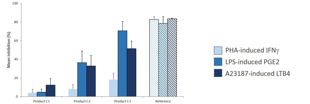 Evaluation of mean inhibition - canine whole bool model